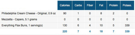 Nutritional Data. Much healthier than eating a normal bagel.